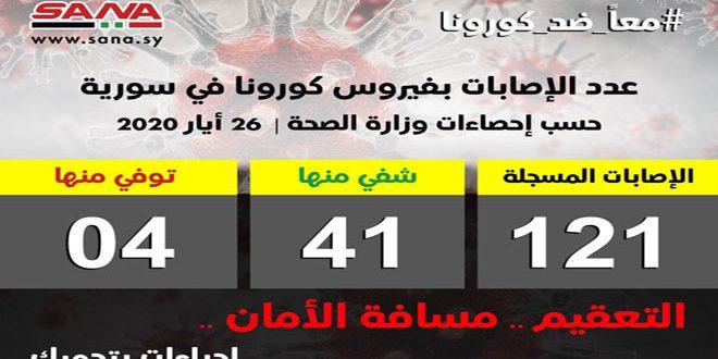 الصحة: تسجيل 15 إصابة جديدة بفيروس كورونا بين السوريين القادمين إلى البلاد